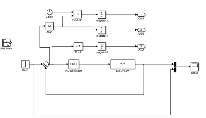 در مرحله بعد بهینه سازی پارامترهای کنترل کننده با تعریف توابع هدف مختلفی قابل انجام است. اکثر روشهای بهینه سازی کلاسیک مبتنی بر سیگنال خطای سیستم می باشد . در وش ITAE با در نظریری انتگرال قدرمطلق خطا پارامترهای k را طوری محاسبه می نماییم که مقدار تابع هدف مورد نظر حداقل گردد. علت استفاده از قدر مطلق در این معیار جلوگیری از صفر شدن اثر سطوح مثبت و منفی می باشد. با توجه به فایل شبیه سازی که در شکل نمایش داده شده است و تابع تعریف شده در فایل ITAE.m با اجرای دستور زیر فرایند بهینه سازی ضرایب PID آغاز می گردد. >> global P I P = var(1); I = var(2); [t,x,y] = sim('PIDcontrolTIAE',50); [zn,fval,exitflag]=fminsearch('ITAE',[8,8],optimset('MaxIter',100))