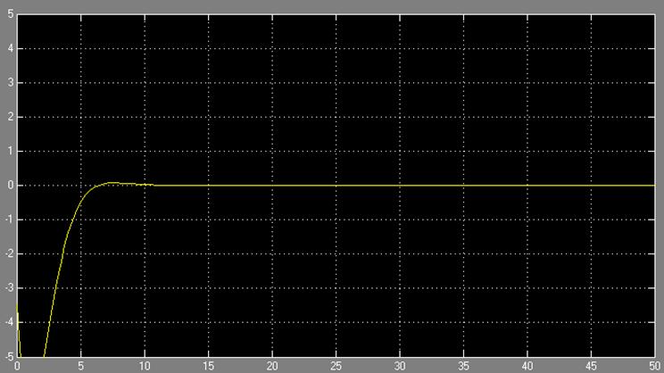پاسخ سیستم به شرایط اولیه با در نظ گرفتن کنترل کننده LQR