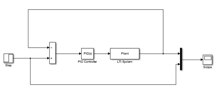 شبیه سازی سیستم با کنترل کنندهPID