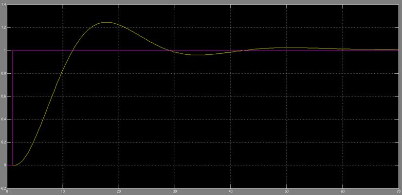 پاسخ سیستم به ووردی پله در حضور جبران ساز پیش فاز - پس فاز