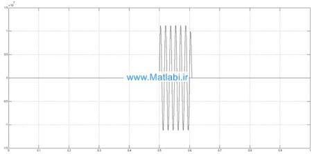 ولتاژو جریان سیستم شبیه سازی شده در سمت چپ با اتصال کوتاه