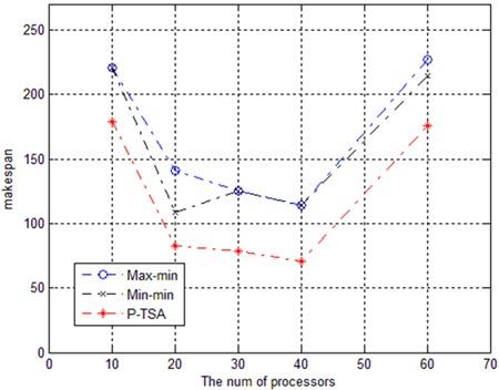 شبیه سازی The makespan contrast with molecular dynamics code