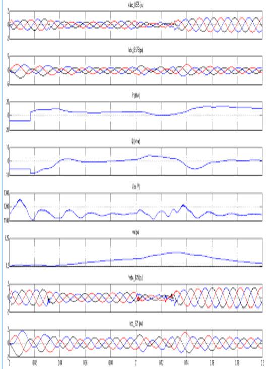 شبیه سازی نیروگاه بادی 9 مگاوات در حالت اتصال کوتاه در زمان 0.1 تا 0.12