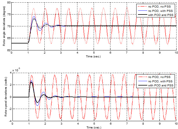 TCSC Power Oscillation Damping and PSS Design Using Genetic Algorithm Modal Optimal Control
