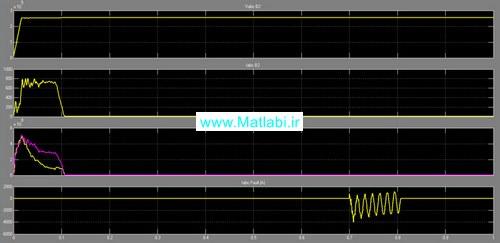 جریان ولتاژ و توان اکتیو و راکتیو باس 2