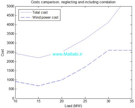 Simulation of Correlated Wind Speed Data for Economic Dispatch Evaluation