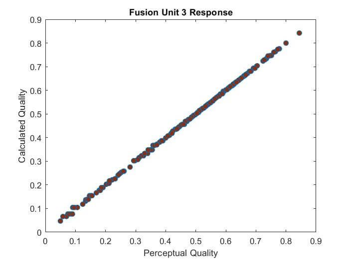 A Locally Adaptive System for the Fusion of Objective Quality Measures