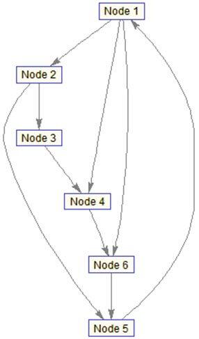 سرویس های Grid