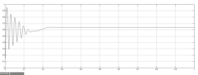 تعیین پارامترهای موتور القایی با استفاده از روشRLS