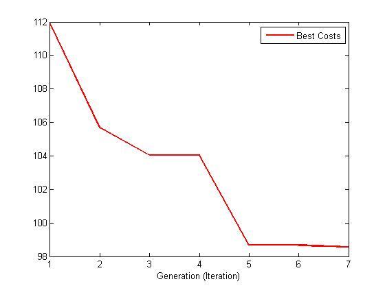 نمودار همگرایی GA در بازآرایی شبکه 69 باسه بدون DG