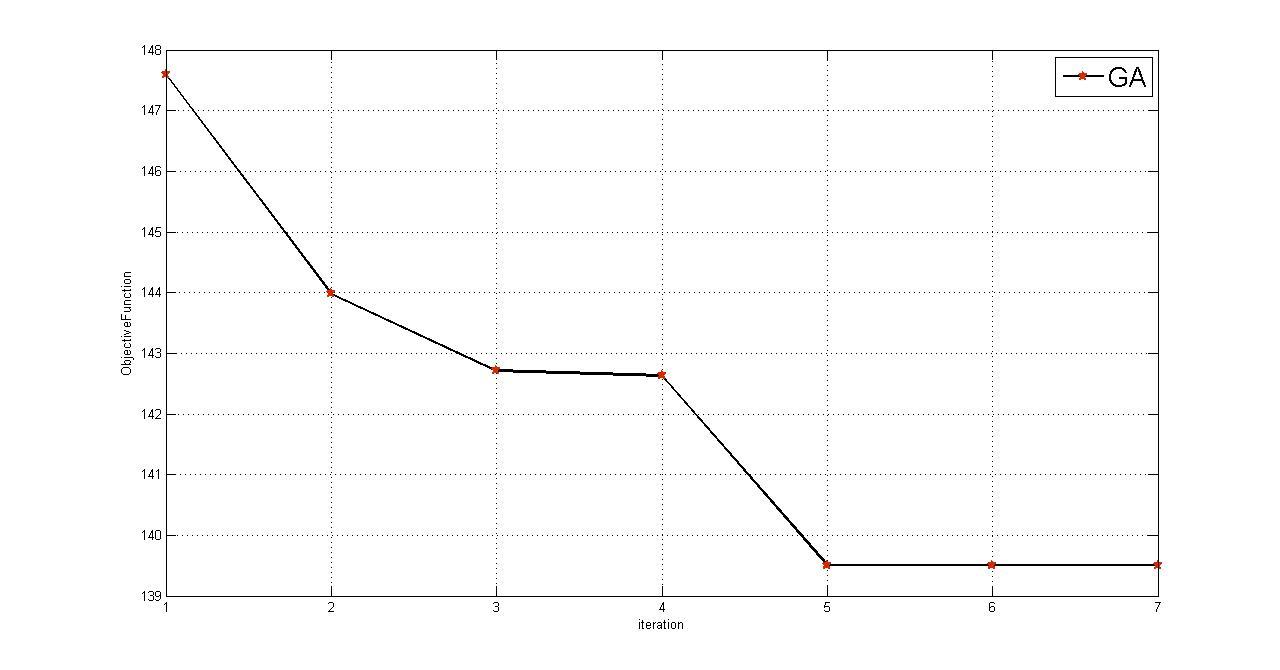 نمودار همگرایی الگوریتم غذایابی باکتری در مسئله بازآرایی شبکه 33 باسه