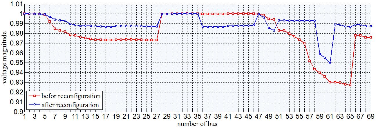 مقایسه پروفیل ولتاژ سیستم 69 باسه بادرنظرگرفتن DG قبل و بعد از بازآرایی