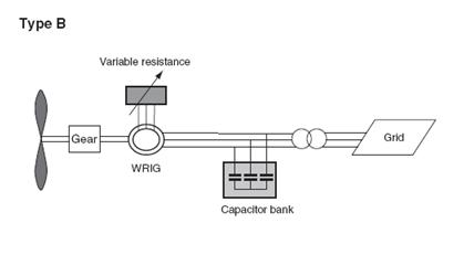توربين بادي سرعت متغير مجهز به ژنراتور القائي مقاومت متغير