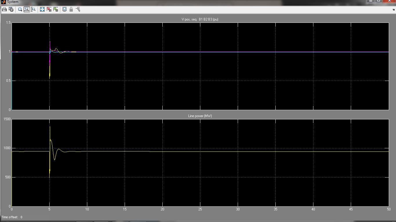 منحنی شبیه سازی V (پریونیت)، P (MW)