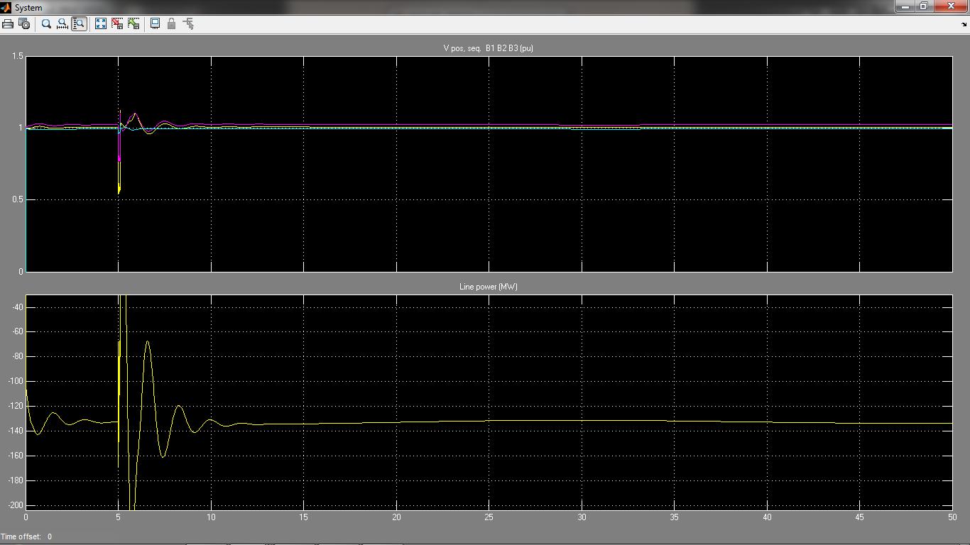منحنی شبیه سازی V (پریونیت)، Q (مگاوار)