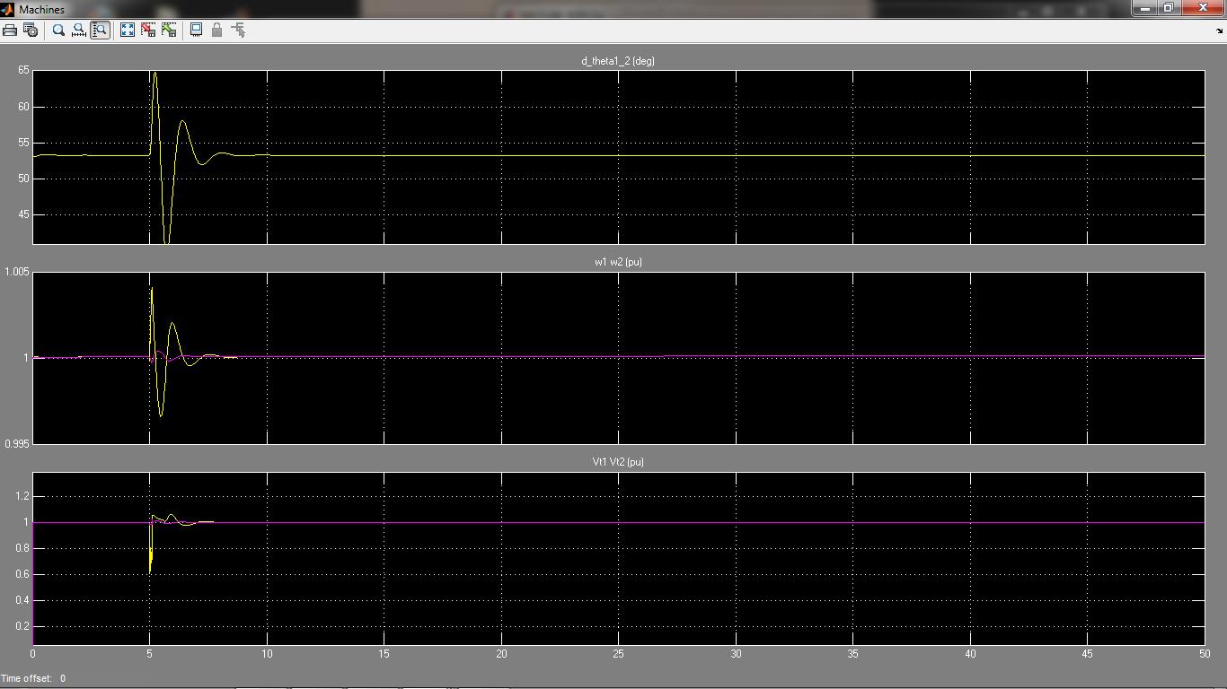 منحنی شبیه سازی حاصل از تفاوت بین زاویه ، توان اکتیو خط، توان راکتیو