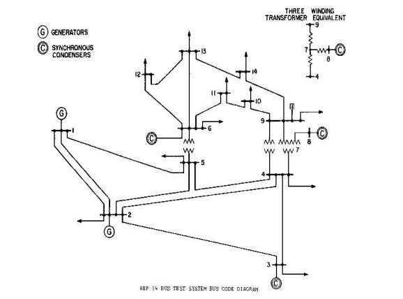 نمودار تک خطی شبکه 14 باس