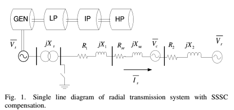 Influence of Mode of Operation of the SSSC on theSmall Disturbance and Transient Stability of a RadialPower System