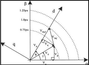 توان راکتیو مبادله شده بین DVR وسیستم توسط خود DVR