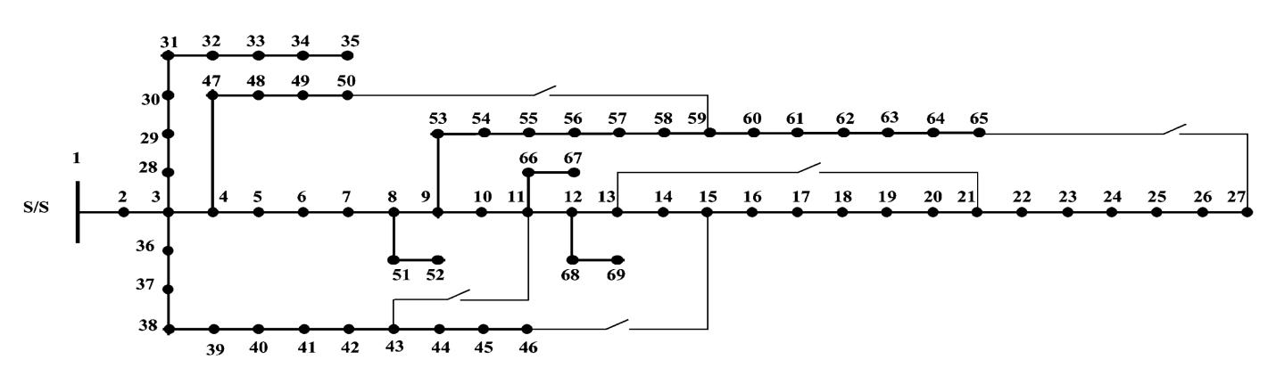 بازآرایی فیدرهای توزیع در حضور تولیدات پراکنده با استفاده از الگوریتمga-bfa