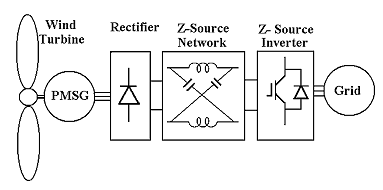 A New Variable-Speed Wind Energy Conversion System Using Permanent-Magnet Synchronous Generator and Z-Source Inverter
