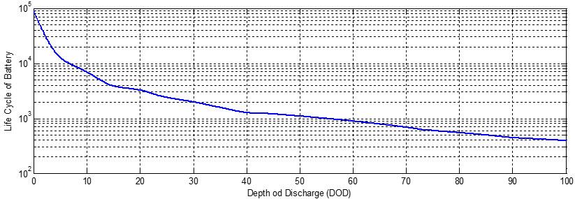 طول عمر باتری بر حسب DOD