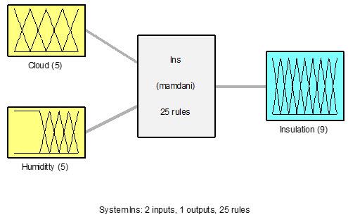 تابع فازی Ins و ورودیها و خروجیهای آن