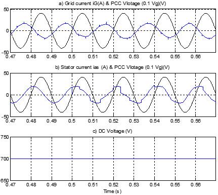 موج های جریان و ولتاژ شبکه و ولتاژ خازن قبل و بعد از جبرانسازی