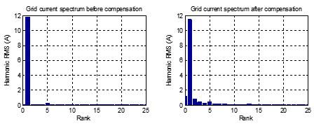 طیف هارمونیکی جریان شبکه قبل و بعد از جبرانسازی
