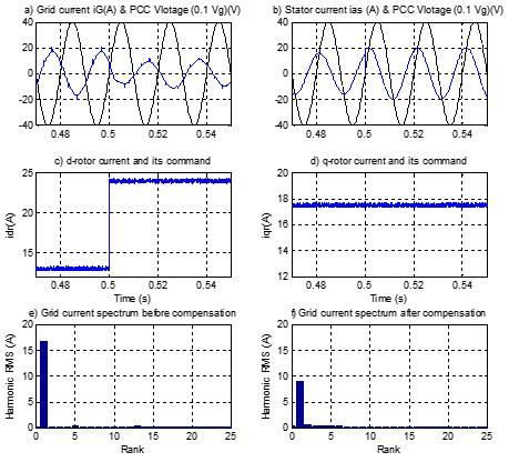موج های ولتاژ و جریان شبکه، جریان استاتور، جریان های محور d و q روتور و مرجع آنها، طیف هارمونیکی جریان شبکه قبل و بعد از جبرانسازی تحت شرایط اشباع راکتیو