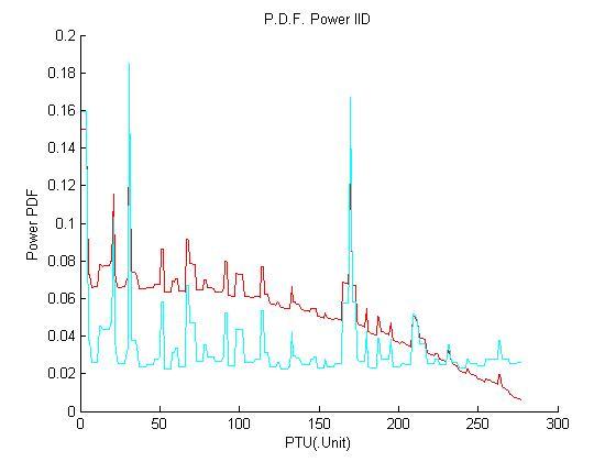 میزان چگالی داده ها در تولید انرژی