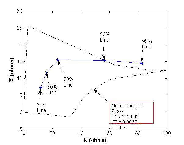 A novel method for adaptive distance protection of transmission line connected to wind farms