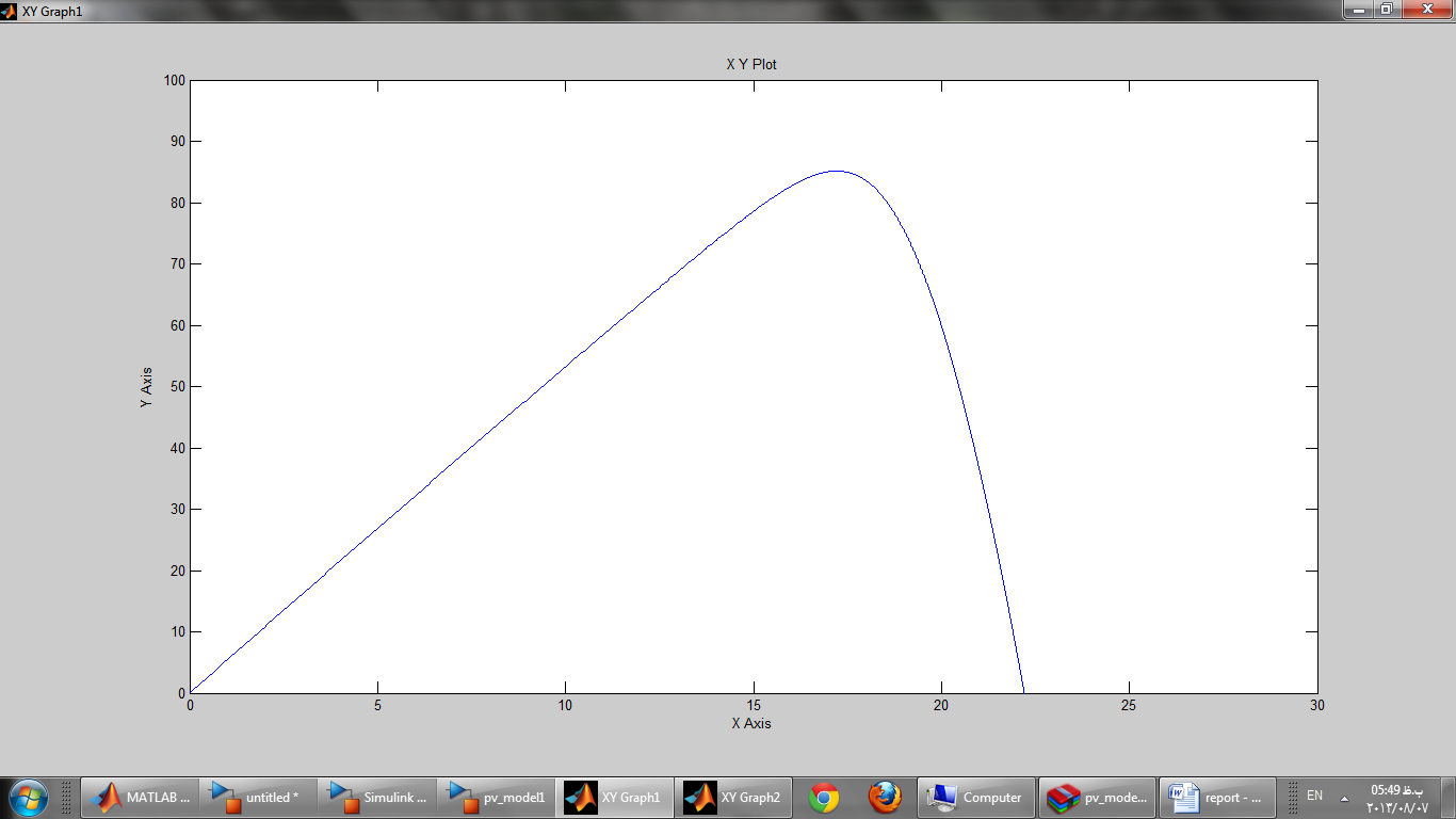 شبیه سازی مدل PV