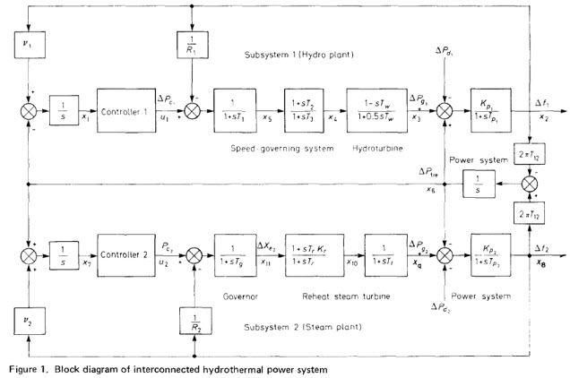 سیستم هیدروترمال متصل به هم