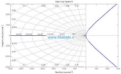 نمودار مکان هندسی تابع تبدیل موتور DC