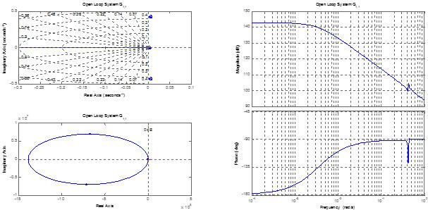 دیاگرام بود، نایکوییست و مکان هندسی نسبت خروجی اول به ورودی اول