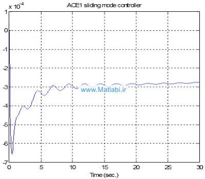 خروجی ACE1 با کنترل کننده SMC و PI و همچنین خروجی ACE4 با کنترل کننده PI