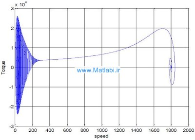 Dynamic Simulation of a Three-Phase Induction Motor Using Matlab Simulink