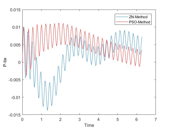 Tuning of PID Controller in an Interconnected Power System using Particle Swarm Optimization