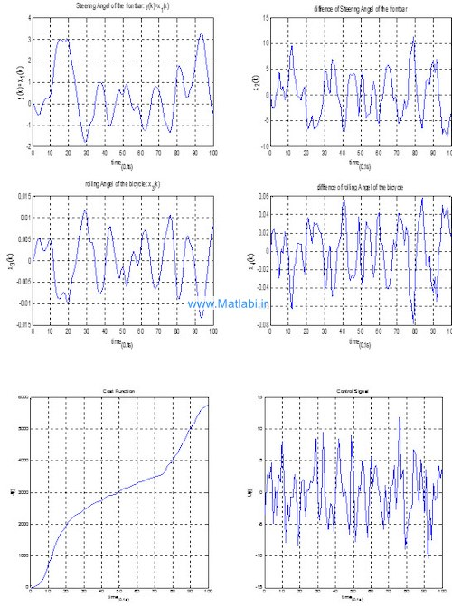 Design of Linear Quadratic Optimal Controller for Bicycle Robot