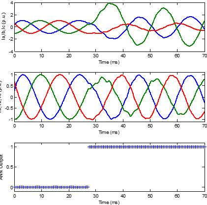 شکل موج های جریان و ولتاژ فازها و خروجی ANN برای خطای b-g