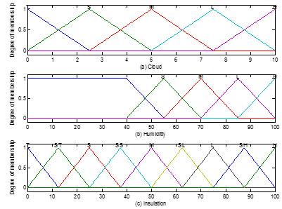توابع عضویت ورودی (a و b) و خروجی (c) Ins