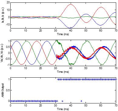 شکل موج های جریان و ولتاژ فازها و خروجی ANN برای خطای a-c-g