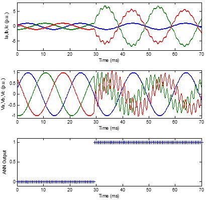 شکل موج های جریان و ولتاژ فازها و خروجی ANN برای خطای b-c