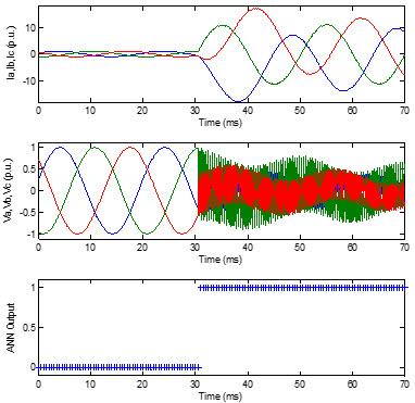 شکل موج های جریان و ولتاژ فازها و خروجی ANN برای خطای a-b-c-g