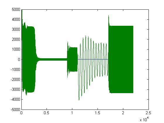 نمودار جریان اثر اتصال کوتاه روی موتور 2250 اسب بخارباس 4 که از قبل اتصال کوتاه تحت با قرارگرفته است