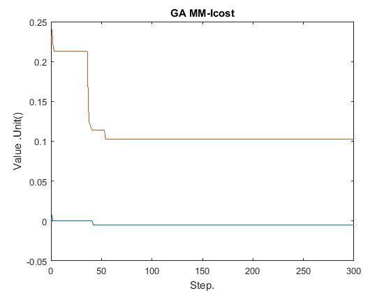 نمودار MM-ICost