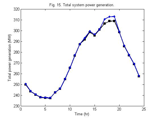 Investigating Distributed Generation Systems Performance Using Monte Carlo Simulation