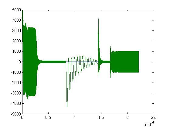 نمودار جریان موتور 2250 اسب باس 4 که در ثانیه 4 باردار می شود در اثر اتصال کوتاه