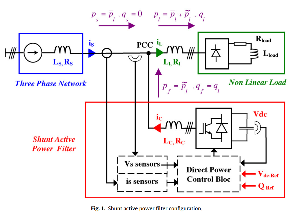 Power quality improvement using DPC controlled three-phase shunt active filter